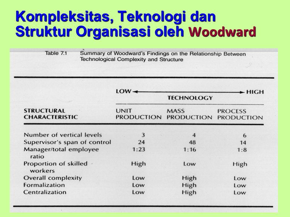 Kompleksitas, Teknologi dan Struktur Organisasi oleh Woodward