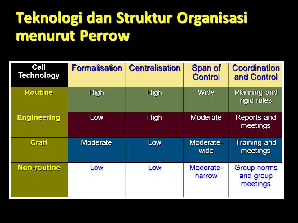 Teknologi dan Struktur Organisasi menurut Perrow
