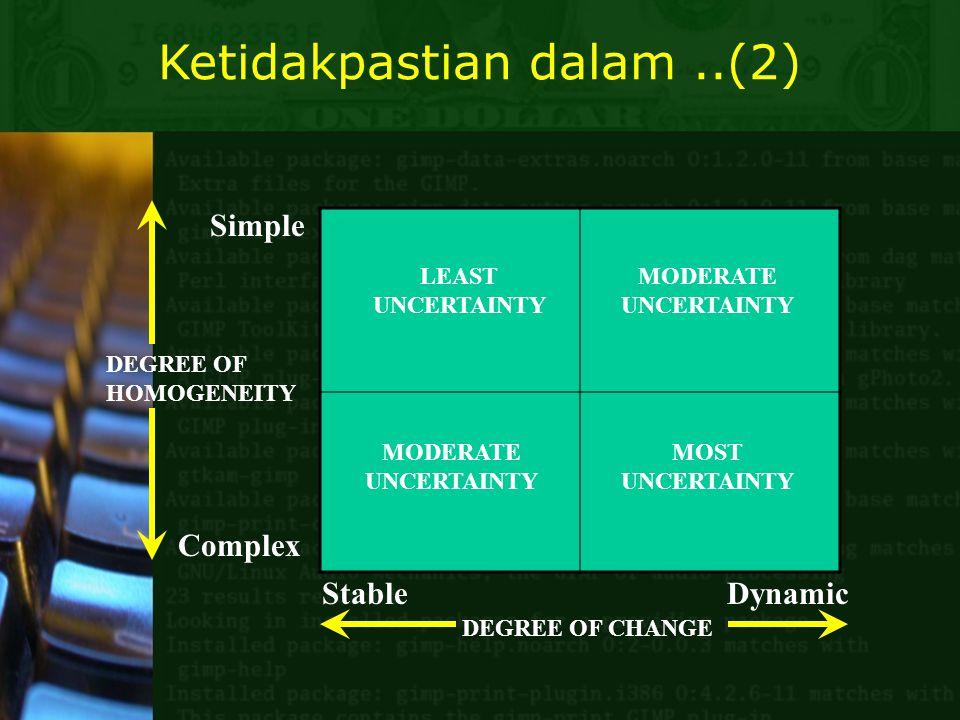 Ketidakpastian dalam ..(2)