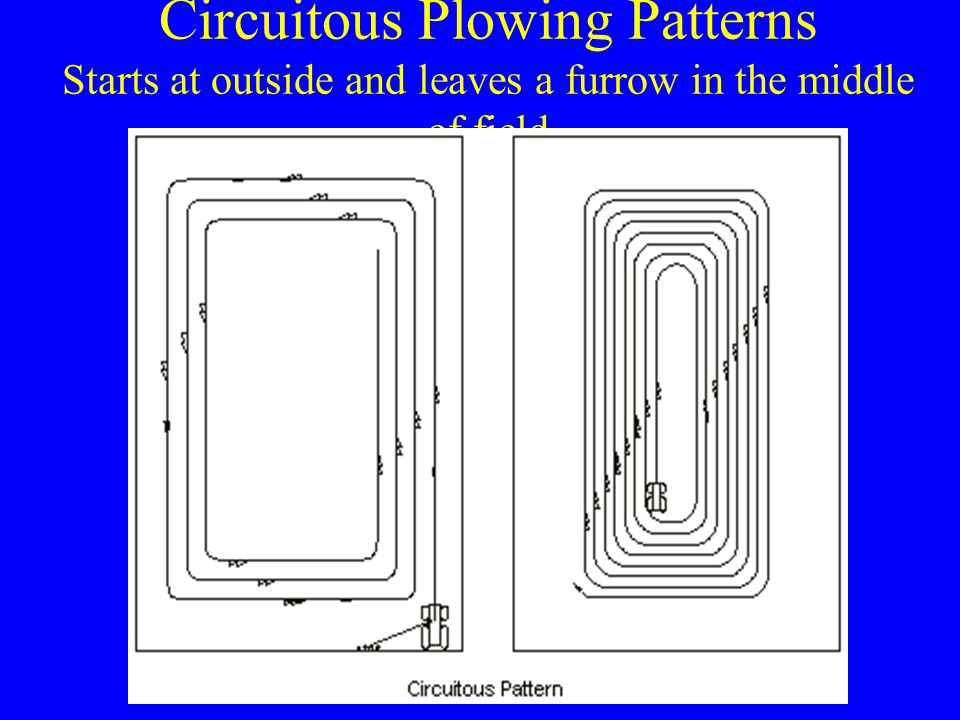 Circuitous Plowing Patterns Starts at outside and leaves a furrow in the middle of field