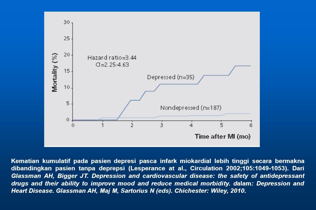 Kematian kumulatif pada pasien depresi pasca infark miokardial lebih tinggi secara bermakna dibandingkan pasien tanpa deprepsi (Lesperance at al., Circulation 2002;105:1049-1053).