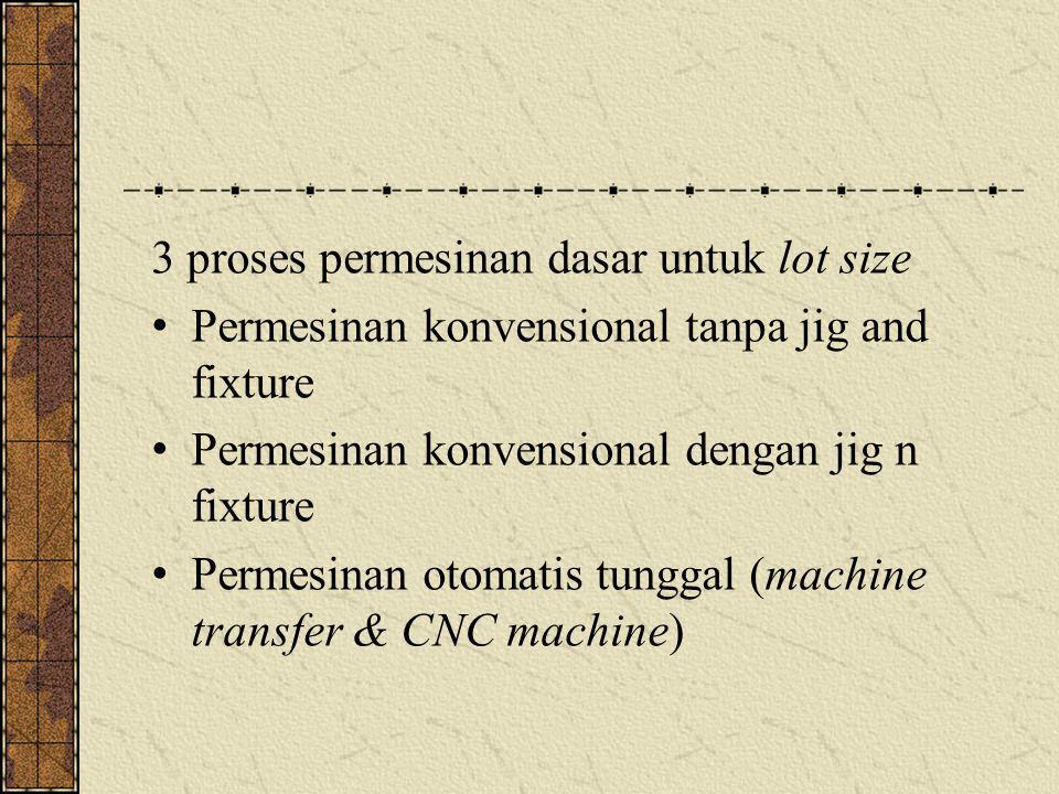 3 proses permesinan dasar untuk lot size