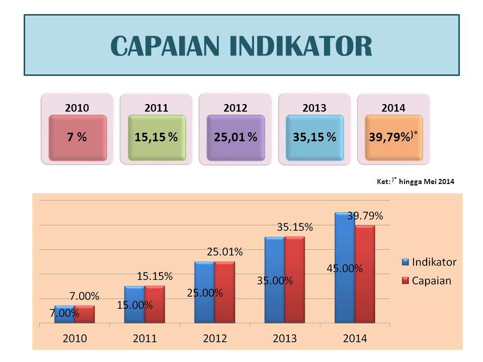 CAPAIAN INDIKATOR 7 % 15,15 % 25,01 % 35,15 % 39,79%)* 2010 2011 2012