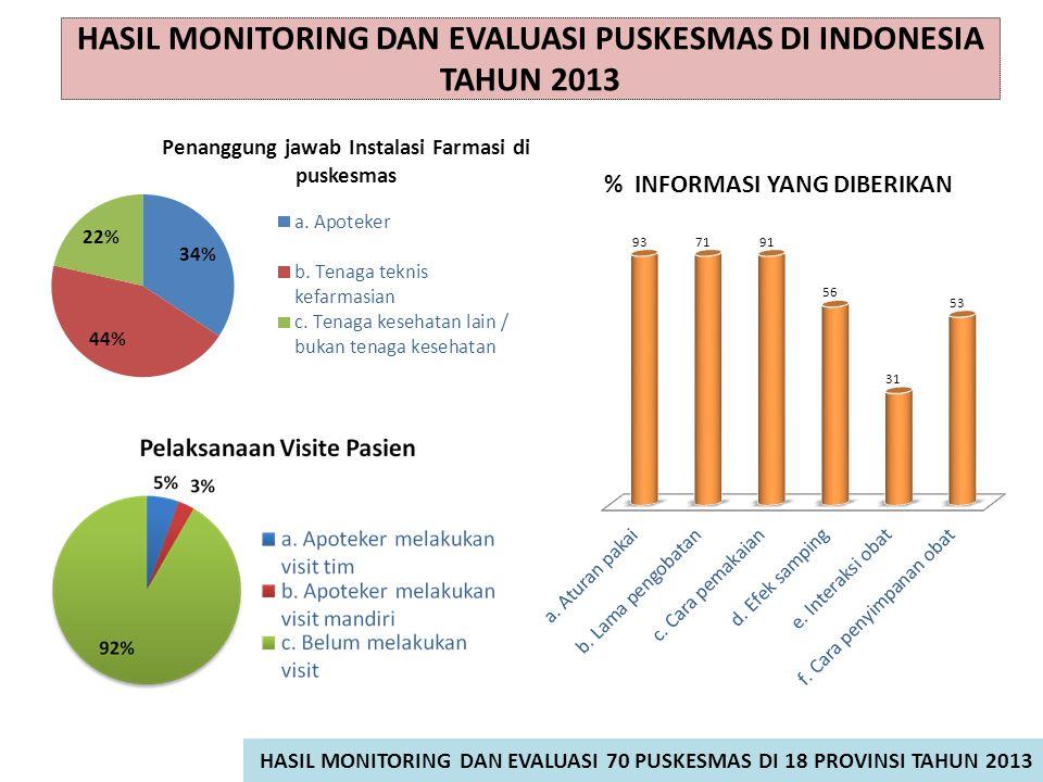 HASIL MONITORING DAN EVALUASI PUSKESMAS DI INDONESIA TAHUN 2013