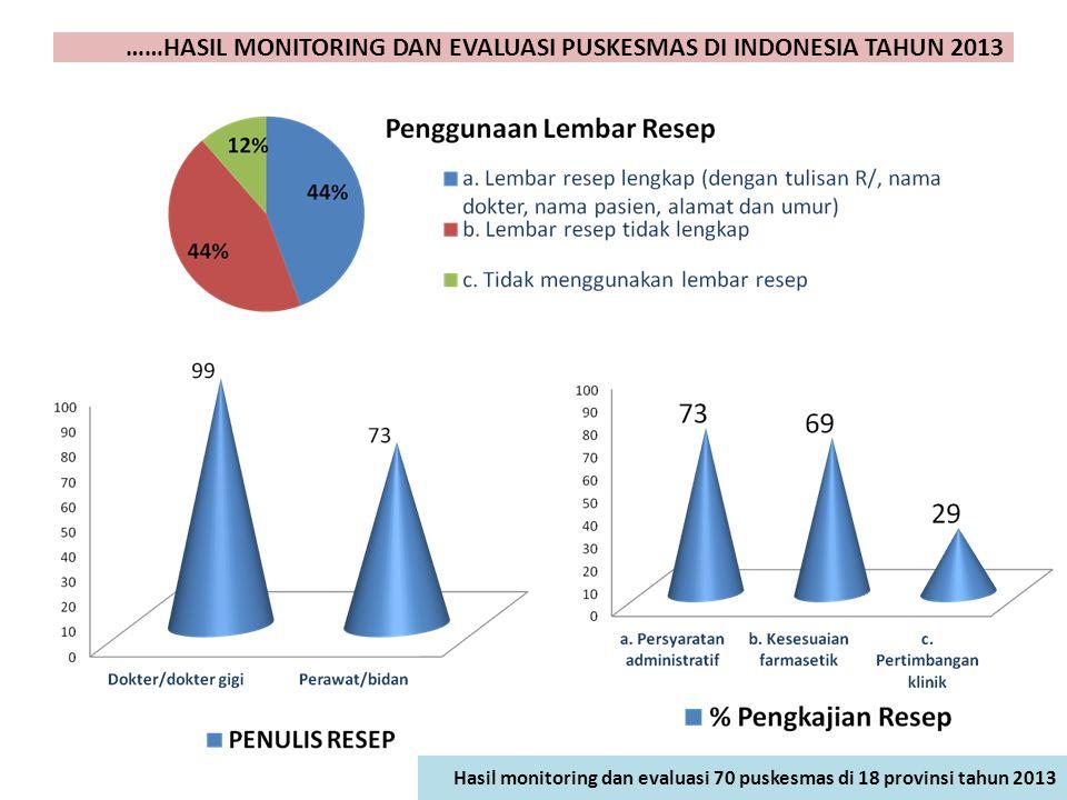 ……HASIL MONITORING DAN EVALUASI PUSKESMAS DI INDONESIA TAHUN 2013
