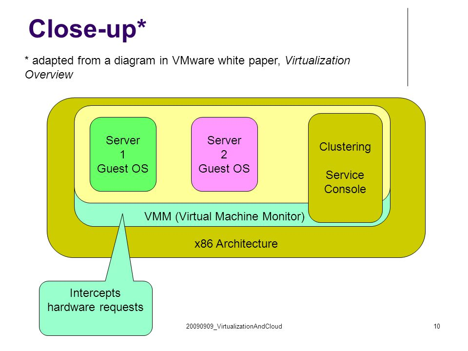 Close-up* * adapted from a diagram in VMware white paper, Virtualization Overview. Clustering. Service Console.