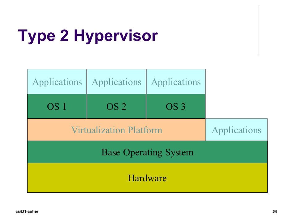 Virtualization Platform