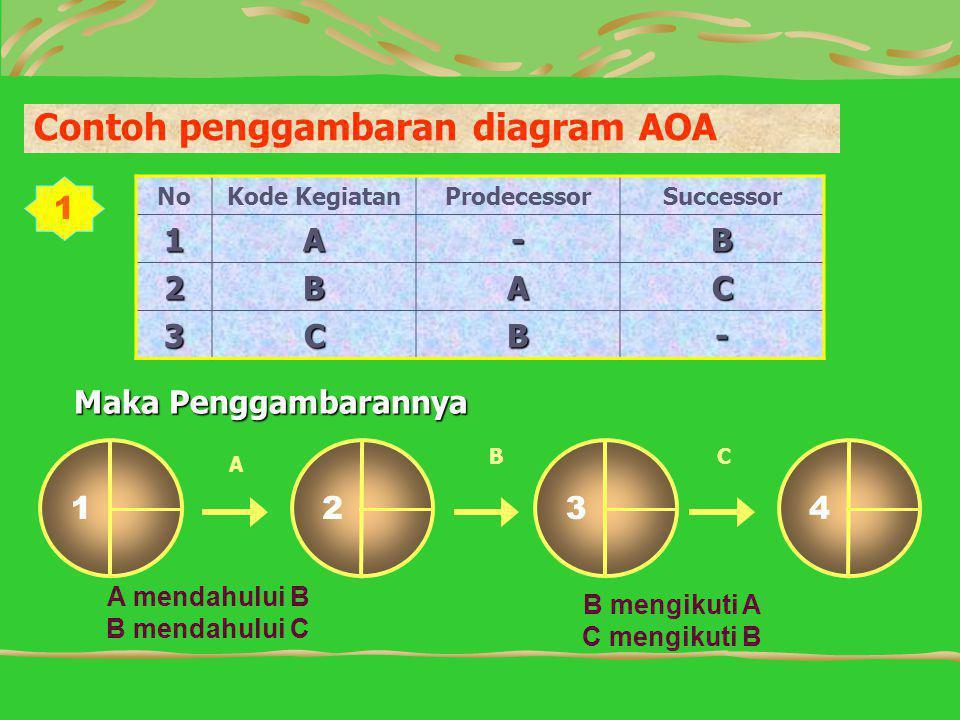 Contoh penggambaran diagram AOA