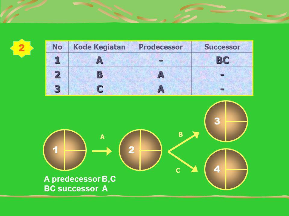 2 1 A - BC 2 B 3 C 1 2 3 4 A predecessor B,C BC successor A No
