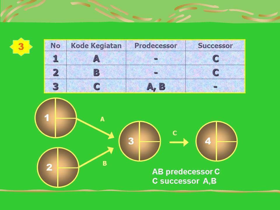 3 1 A - C 2 B 3 A, B 3 4 1 2 AB predecessor C C successor A,B No