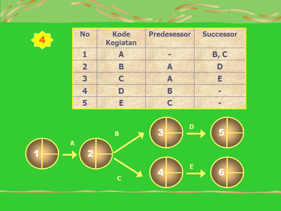 4 1 2 6 4 5 3 1 A - B, C 2 B D 3 C E 4 5 No Kode Kegiatan Predesessor