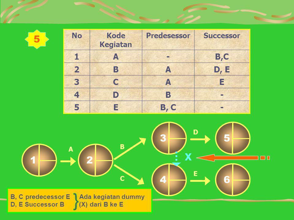 } 5 1 2 6 4 5 3 X 1 A - B,C 2 B D, E 3 C E 4 D 5 B, C No Kode Kegiatan