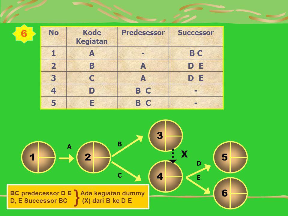 } 6 1 2 6 4 5 3 X 1 A - B C 2 B D E 3 C 4 D B C 5 E No Kode Kegiatan