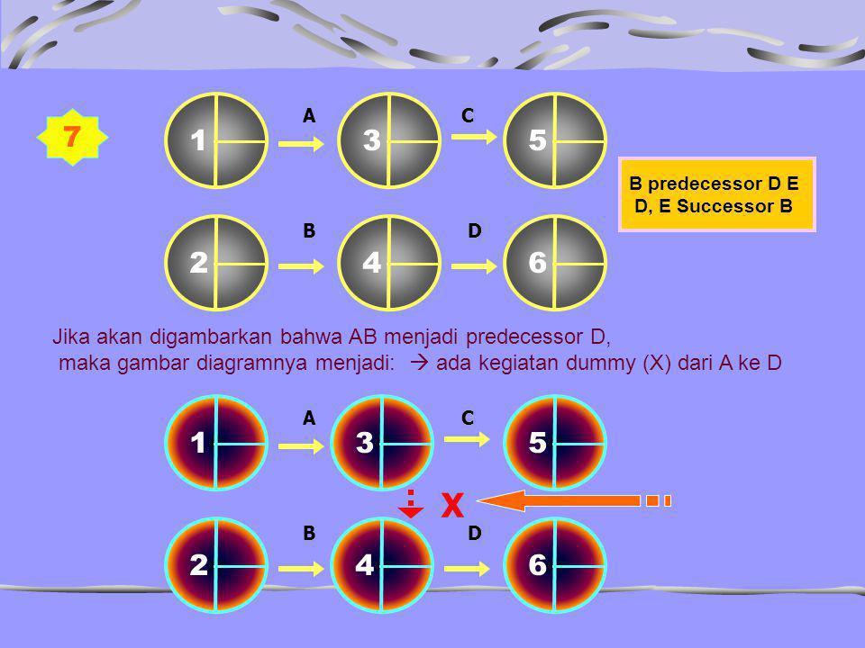 C B. 1. 3. 4. 6. 2. 5. A. D. 7. B predecessor D E. D, E Successor B. Jika akan digambarkan bahwa AB menjadi predecessor D,