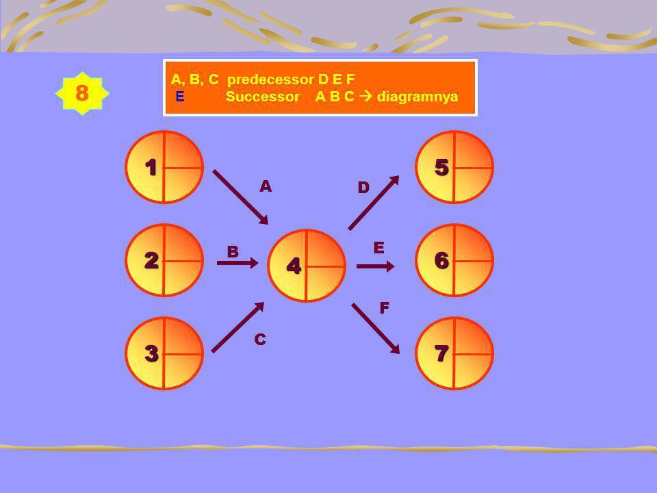 8 1 5 2 6 4 3 7 A D E B F C A, B, C predecessor D E F