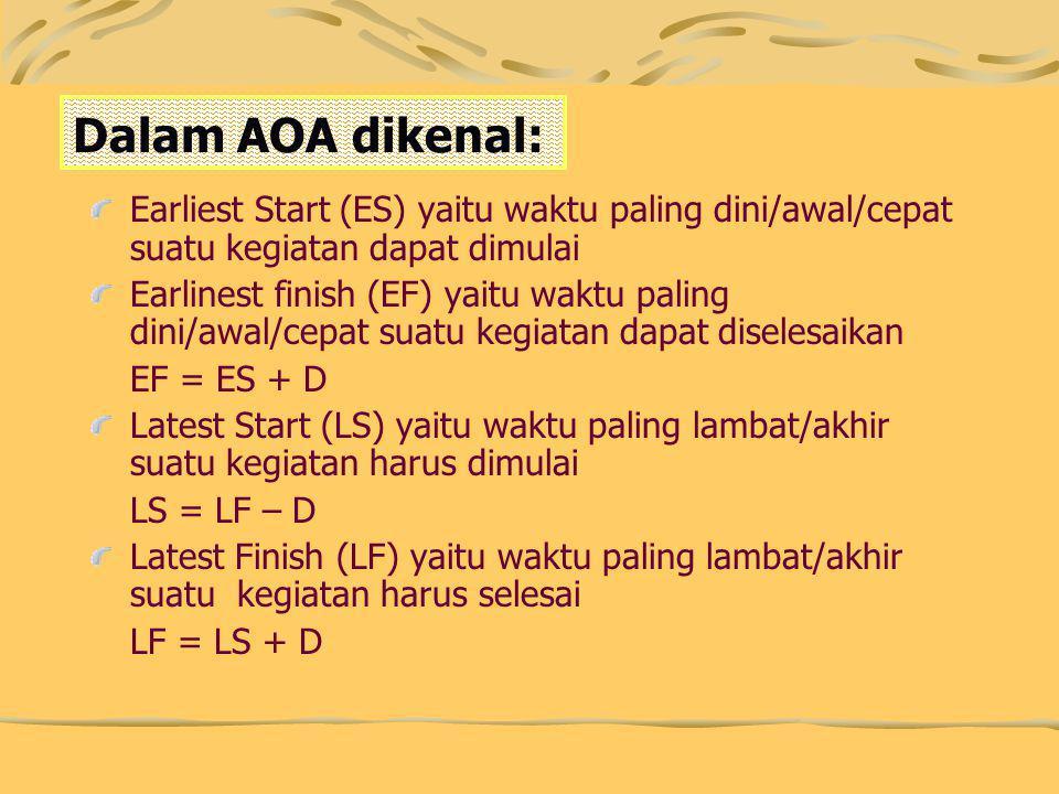 Dalam AOA dikenal: Earliest Start (ES) yaitu waktu paling dini/awal/cepat suatu kegiatan dapat dimulai.