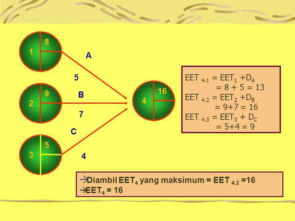 Diambil EET4 yang maksimum = EET 4.2 =16