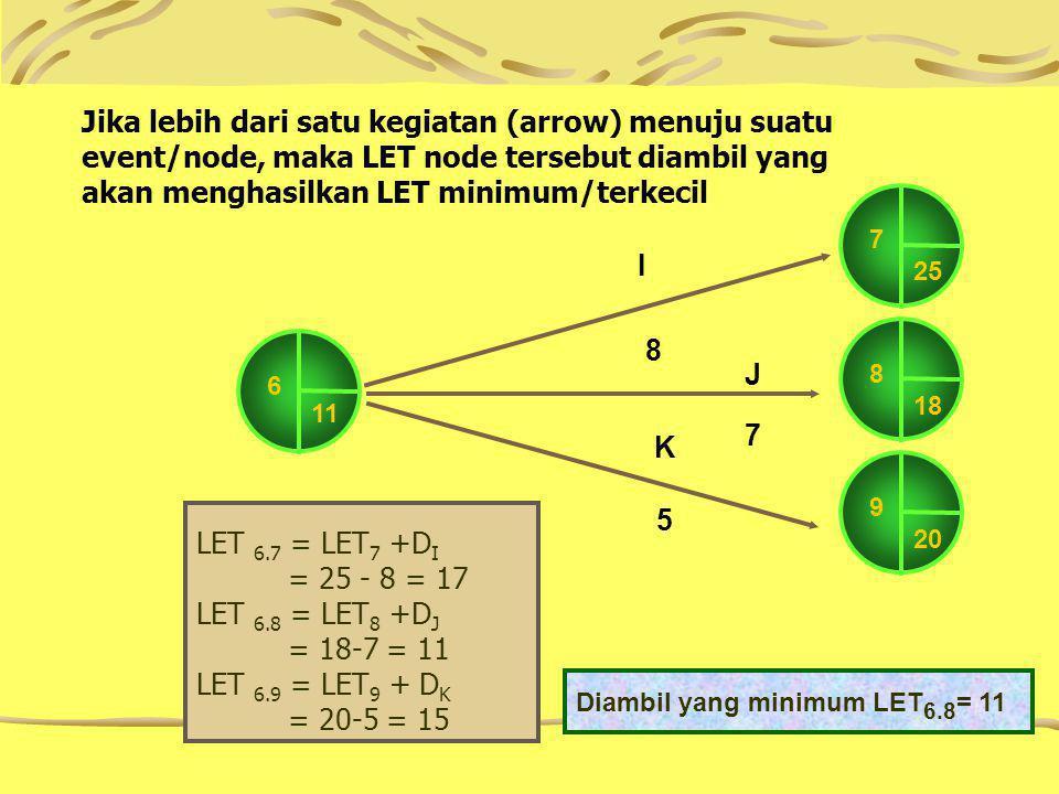 Jika lebih dari satu kegiatan (arrow) menuju suatu event/node, maka LET node tersebut diambil yang akan menghasilkan LET minimum/terkecil