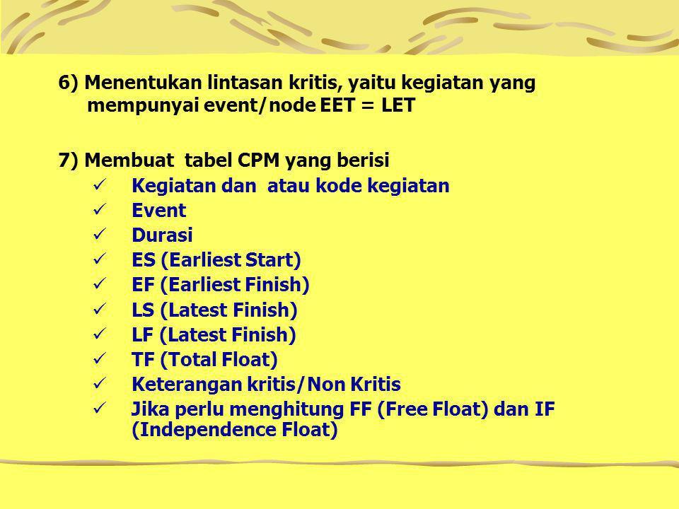6) Menentukan lintasan kritis, yaitu kegiatan yang mempunyai event/node EET = LET