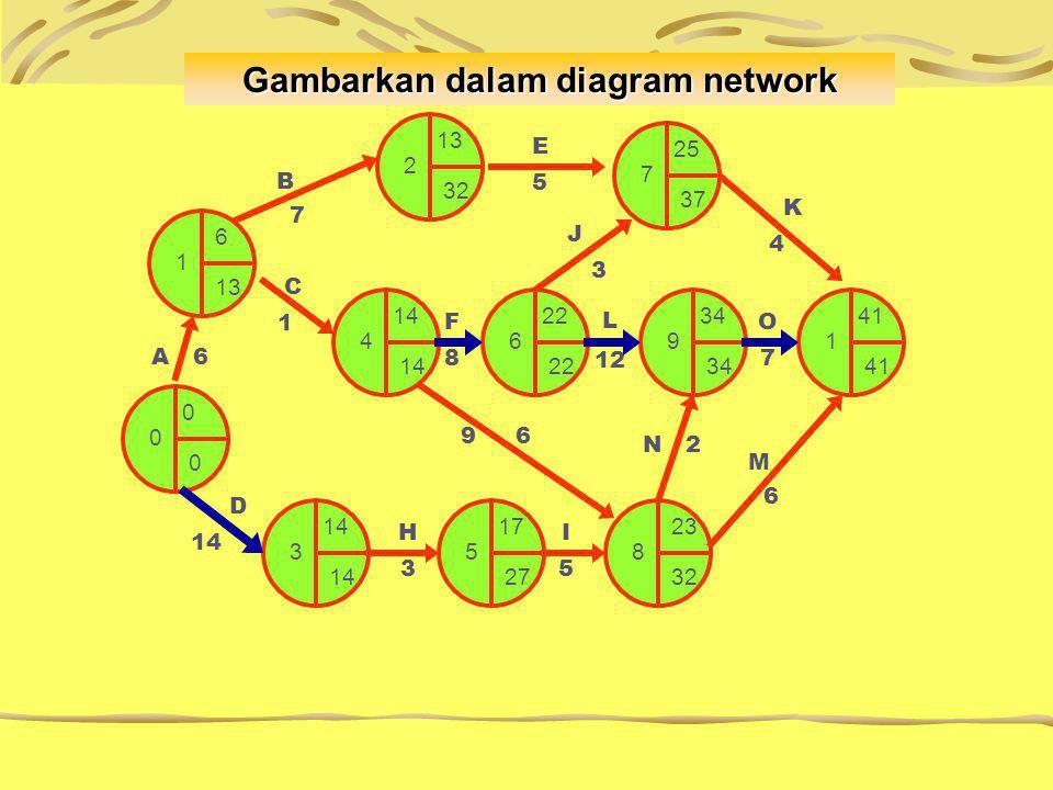 Gambarkan dalam diagram network