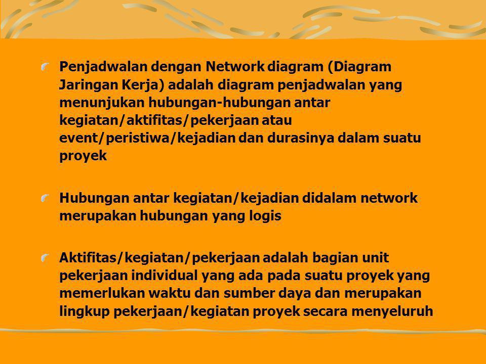 Penjadwalan dengan Network diagram (Diagram Jaringan Kerja) adalah diagram penjadwalan yang menunjukan hubungan-hubungan antar kegiatan/aktifitas/pekerjaan atau event/peristiwa/kejadian dan durasinya dalam suatu proyek