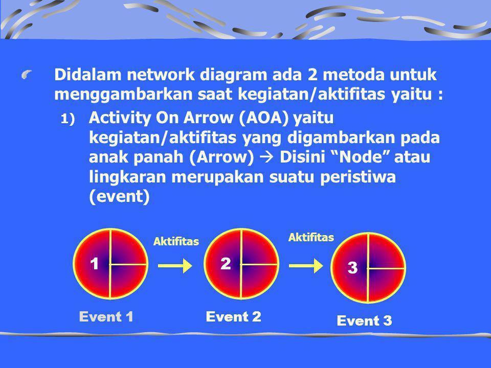 Didalam network diagram ada 2 metoda untuk menggambarkan saat kegiatan/aktifitas yaitu :