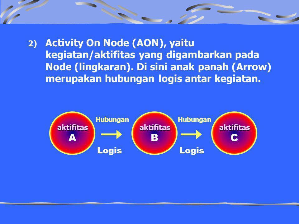 Activity On Node (AON), yaitu kegiatan/aktifitas yang digambarkan pada Node (lingkaran). Di sini anak panah (Arrow) merupakan hubungan logis antar kegiatan.