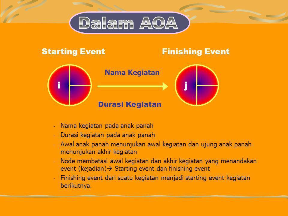 Dalam AOA i j Starting Event Finishing Event Nama Kegiatan