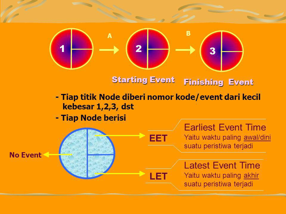 1 2 3 Earliest Event Time Latest Event Time EET LET Starting Event