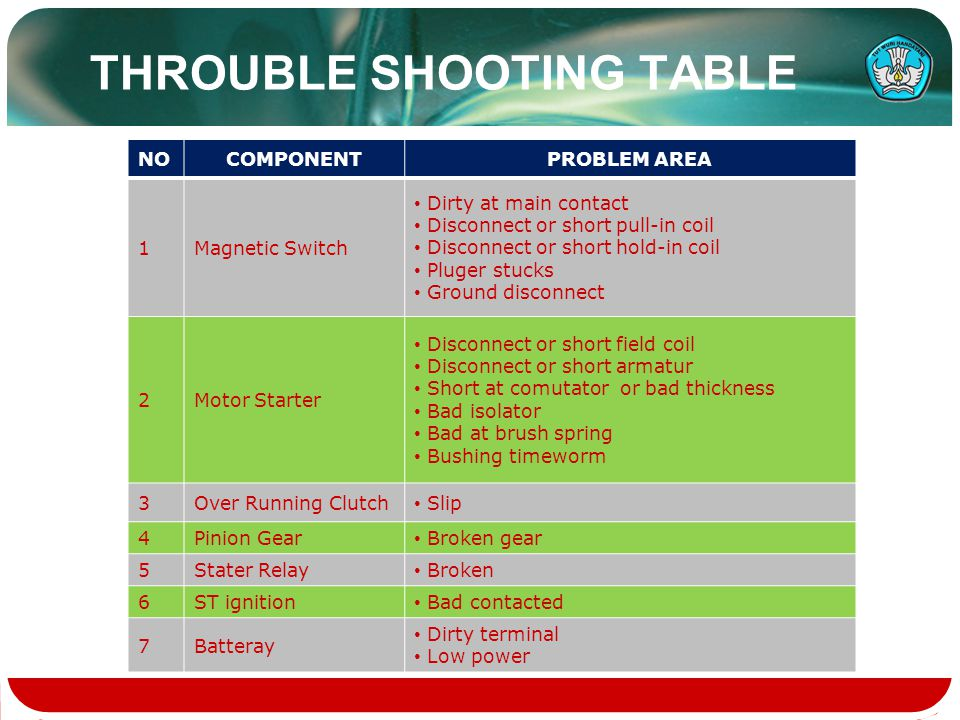 THROUBLE SHOOTING TABLE