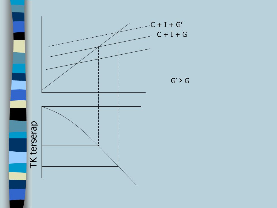 C + I + G' C + I + G G' › G TK terserap