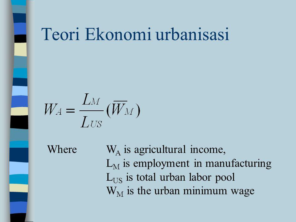 Teori Ekonomi urbanisasi