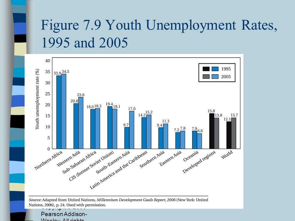 Figure 7.9 Youth Unemployment Rates, 1995 and 2005