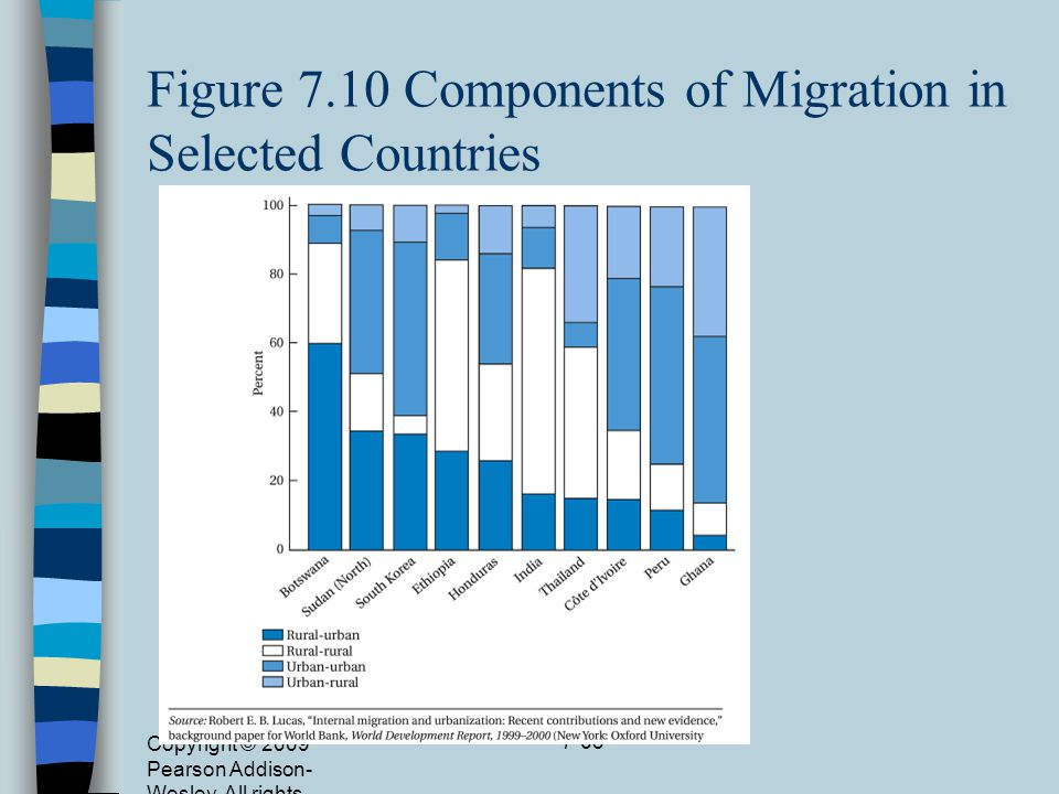 Figure 7.10 Components of Migration in Selected Countries