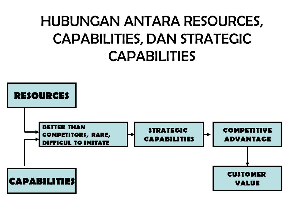 HUBUNGAN ANTARA RESOURCES, CAPABILITIES, DAN STRATEGIC CAPABILITIES