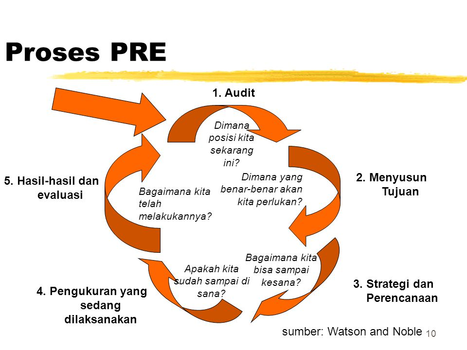 Proses PRE 1. Audit 2. Menyusun Tujuan 5. Hasil-hasil dan evaluasi