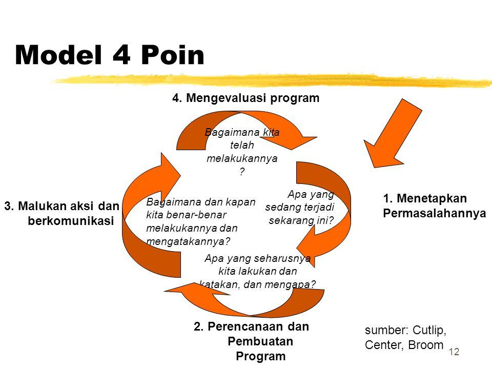 Model 4 Poin 4. Mengevaluasi program 1. Menetapkan Permasalahannya