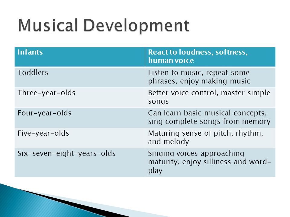 Musical Development Infants React to loudness, softness, human voice
