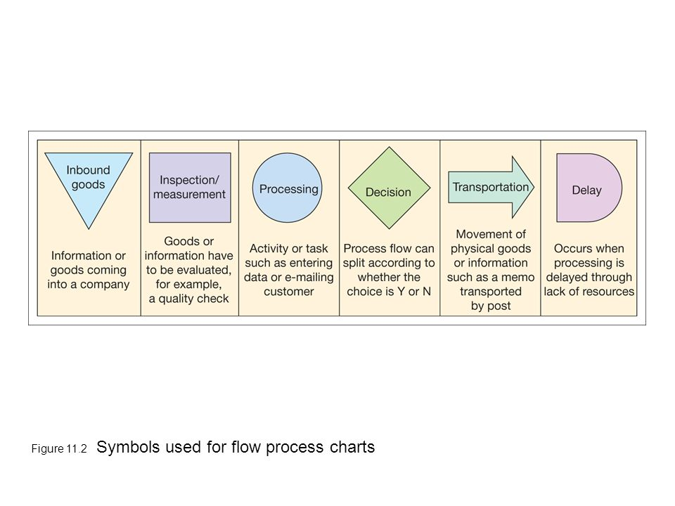 Figure 11.2 Symbols used for flow process charts