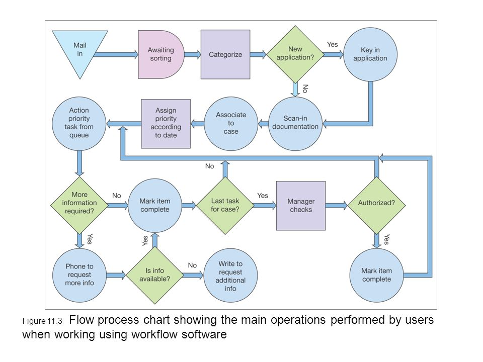 Figure 11.3 Flow process chart showing the main operations performed by users when working using workflow software