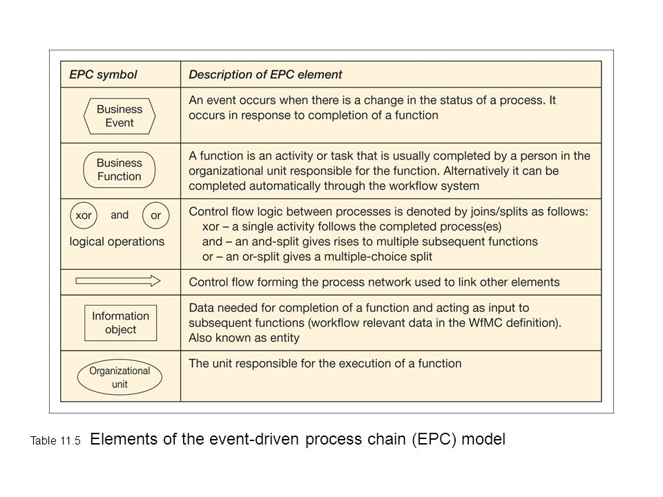 Table 11.5 Elements of the event-driven process chain (EPC) model