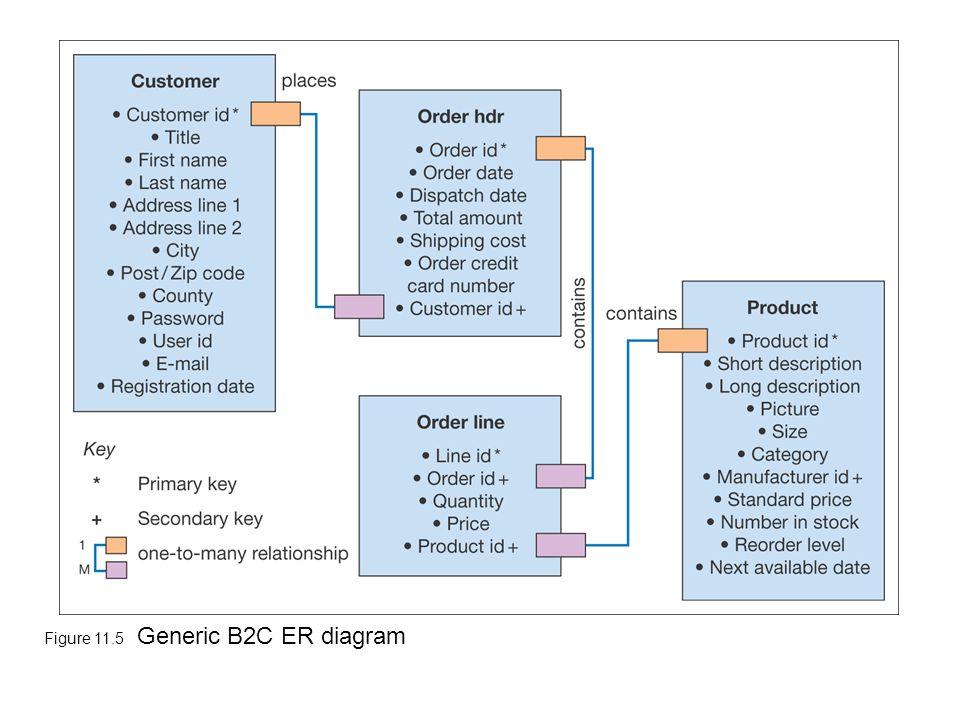 Figure 11.5 Generic B2C ER diagram
