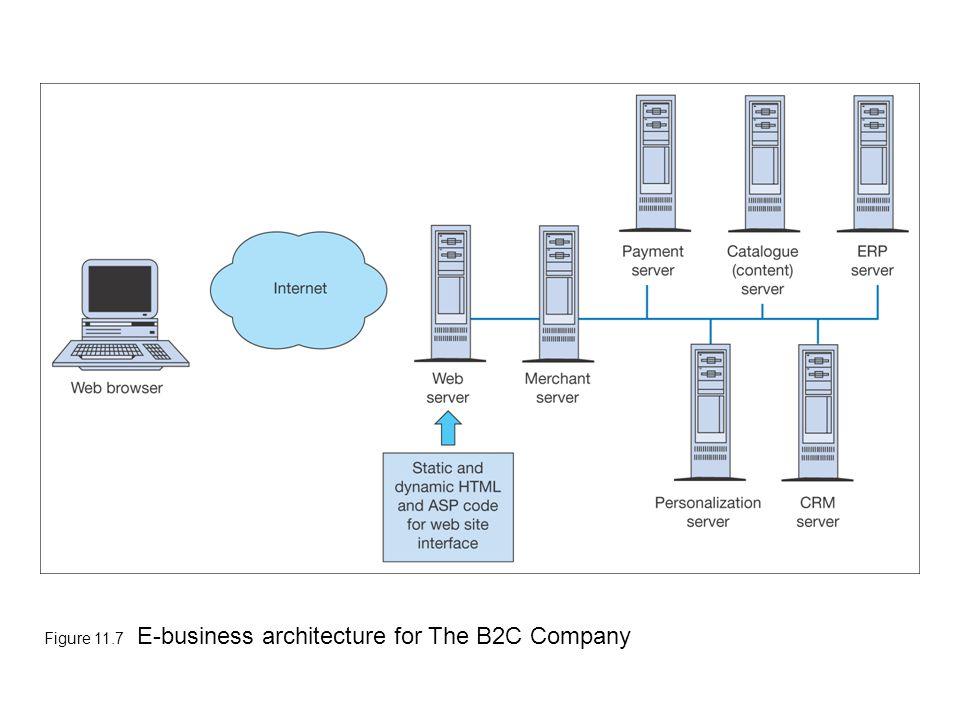 Figure 11.7 E-business architecture for The B2C Company