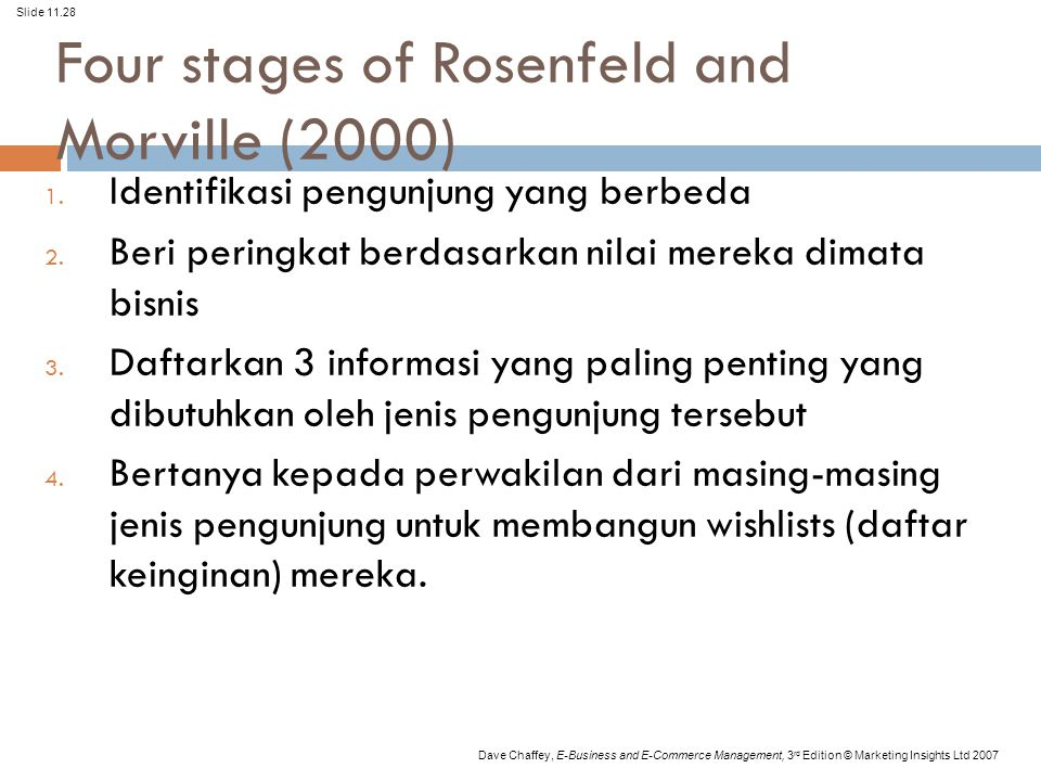 Four stages of Rosenfeld and Morville (2000)