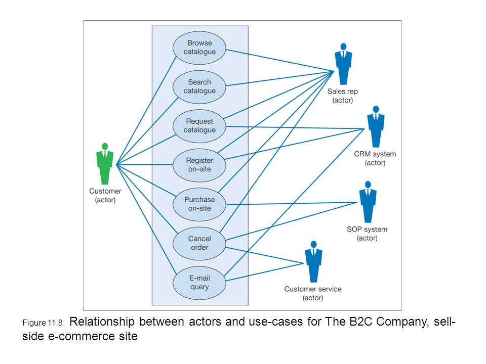 Figure 11.8 Relationship between actors and use-cases for The B2C Company, sell-side e-commerce site
