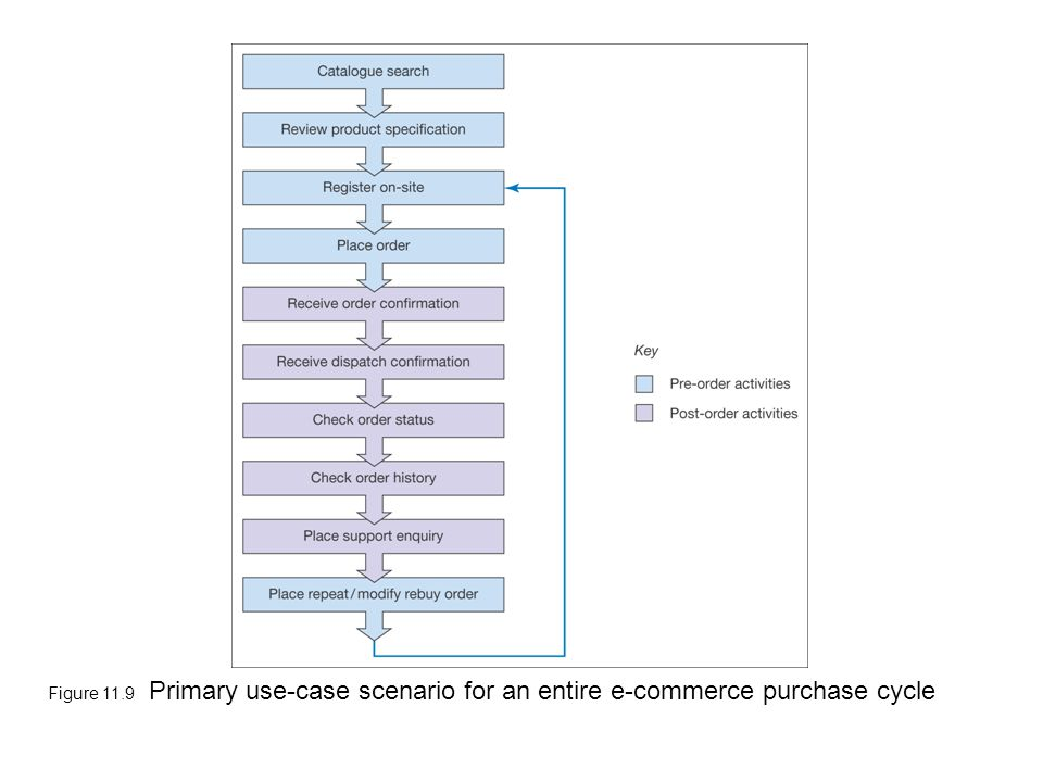 Figure 11.9 Primary use-case scenario for an entire e-commerce purchase cycle