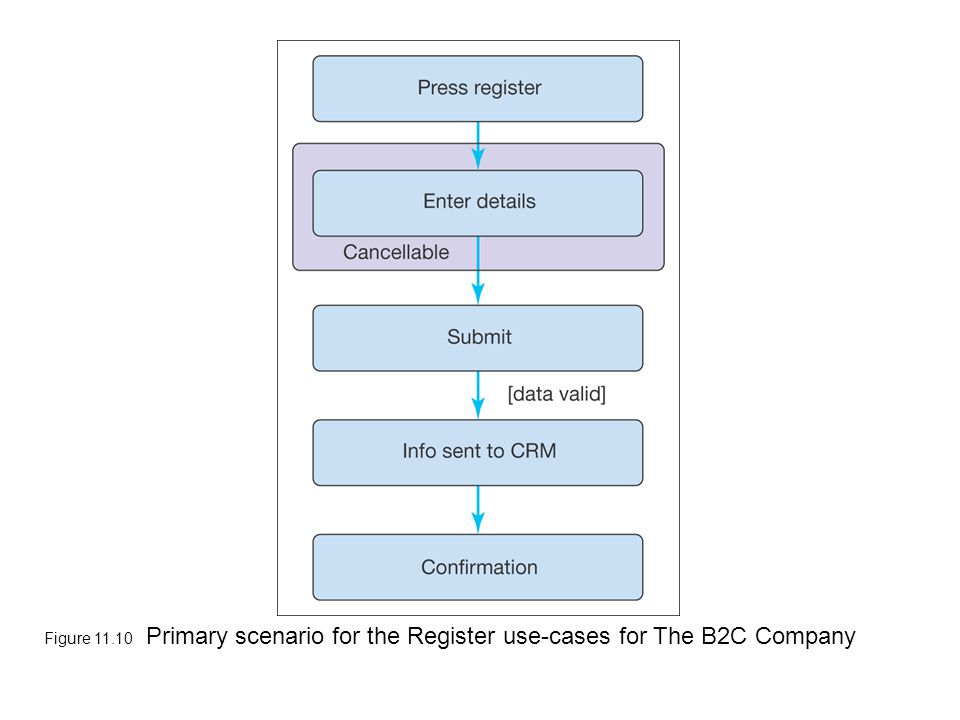 Figure 11.10 Primary scenario for the Register use-cases for The B2C Company