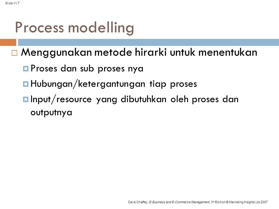 Process modelling Menggunakan metode hirarki untuk menentukan