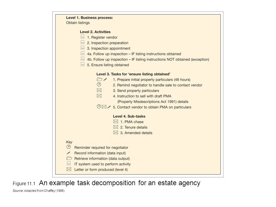 Figure 11.1 An example task decomposition for an estate agency