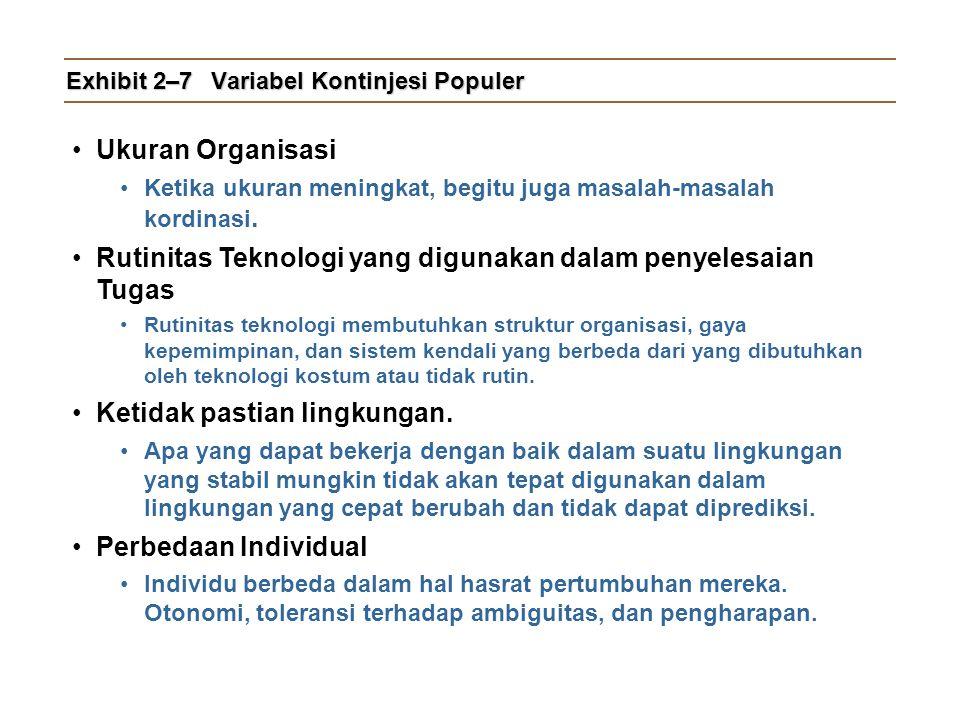 Exhibit 2–7 Variabel Kontinjesi Populer